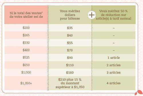 Hostess Benefits Chart